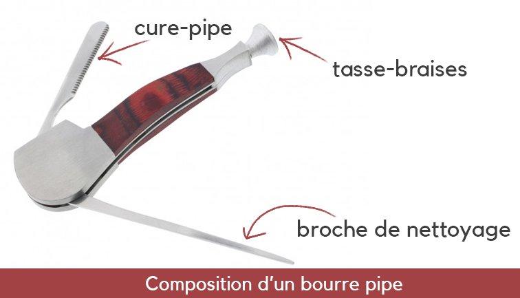 Décomposition d'un bourre pipe