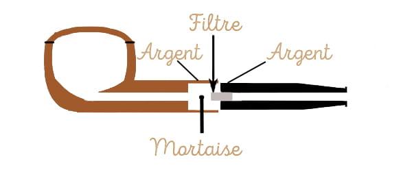 Montage Spigot pour la pipe