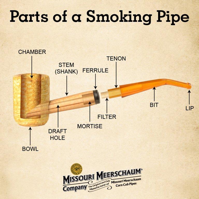 Les différentes parties d'une pipe en maïs