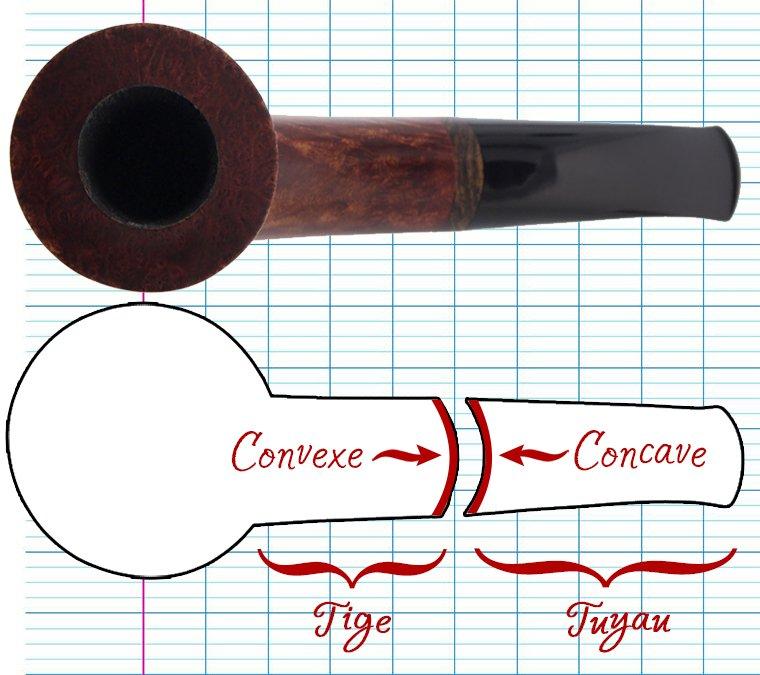 Schéma explicatif du montage concave convexe