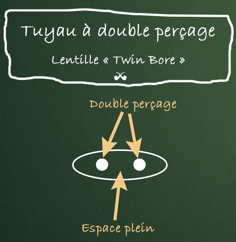Lentille système Twin Bore